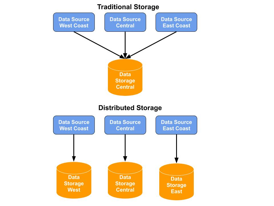 distributed vs. traditional storage