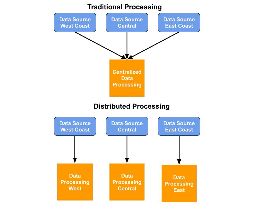 traditional processing vs distributed processing
