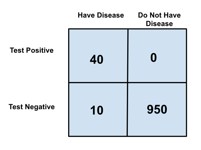 False negative what does it mean and why is it important?